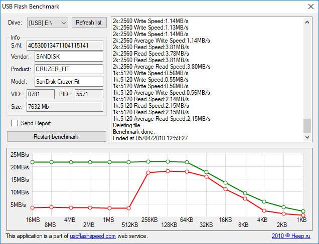 USB Speed Testing